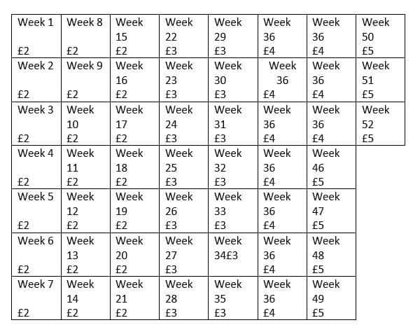 Affordable savings challenge table
