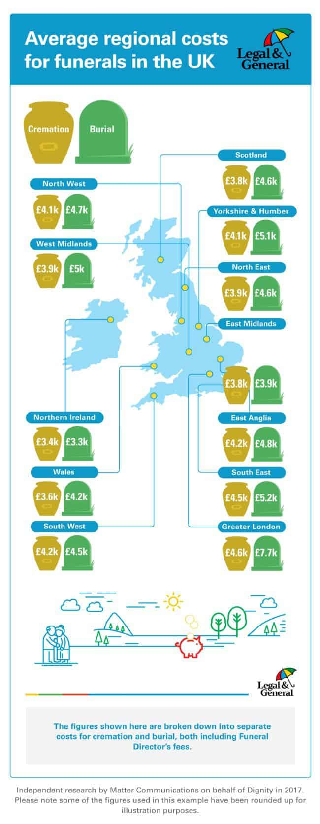 Average costs of a funeral in the UK - region by region.