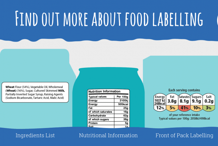 Do you read food labels?